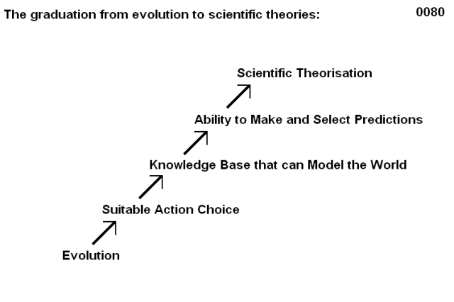 0080 The inevitable progression from evolution to theories 05