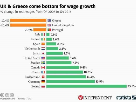 UK joint bottom with Greece for wage growth 2015.