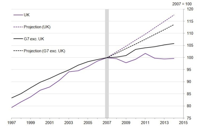 Declining UK productivity.