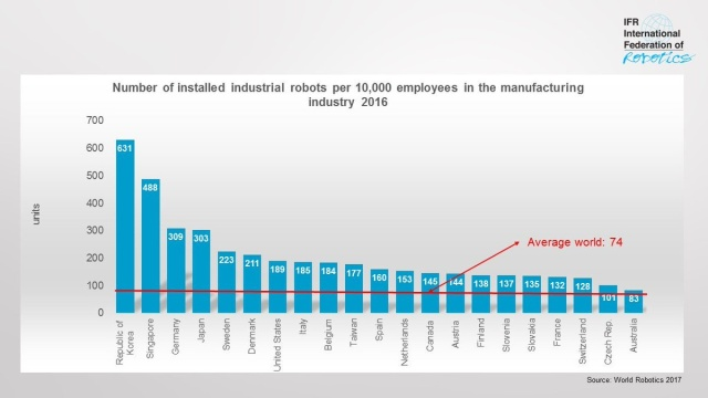 Industrial robots per 10k employees by country - UK not in top 21.