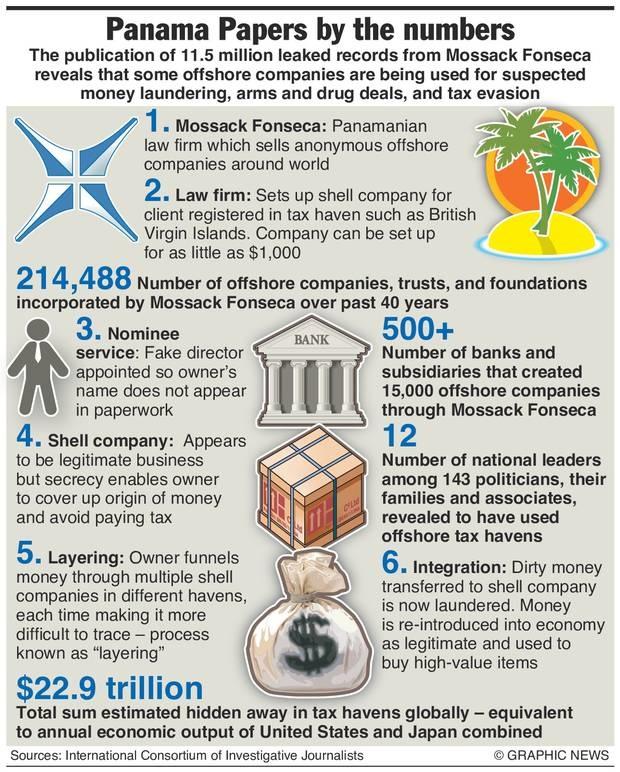 Panama Papers revelation of money laundering.