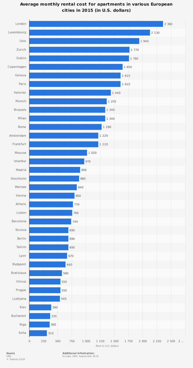 Average monthly rental costs for apartments in European cities 2015.